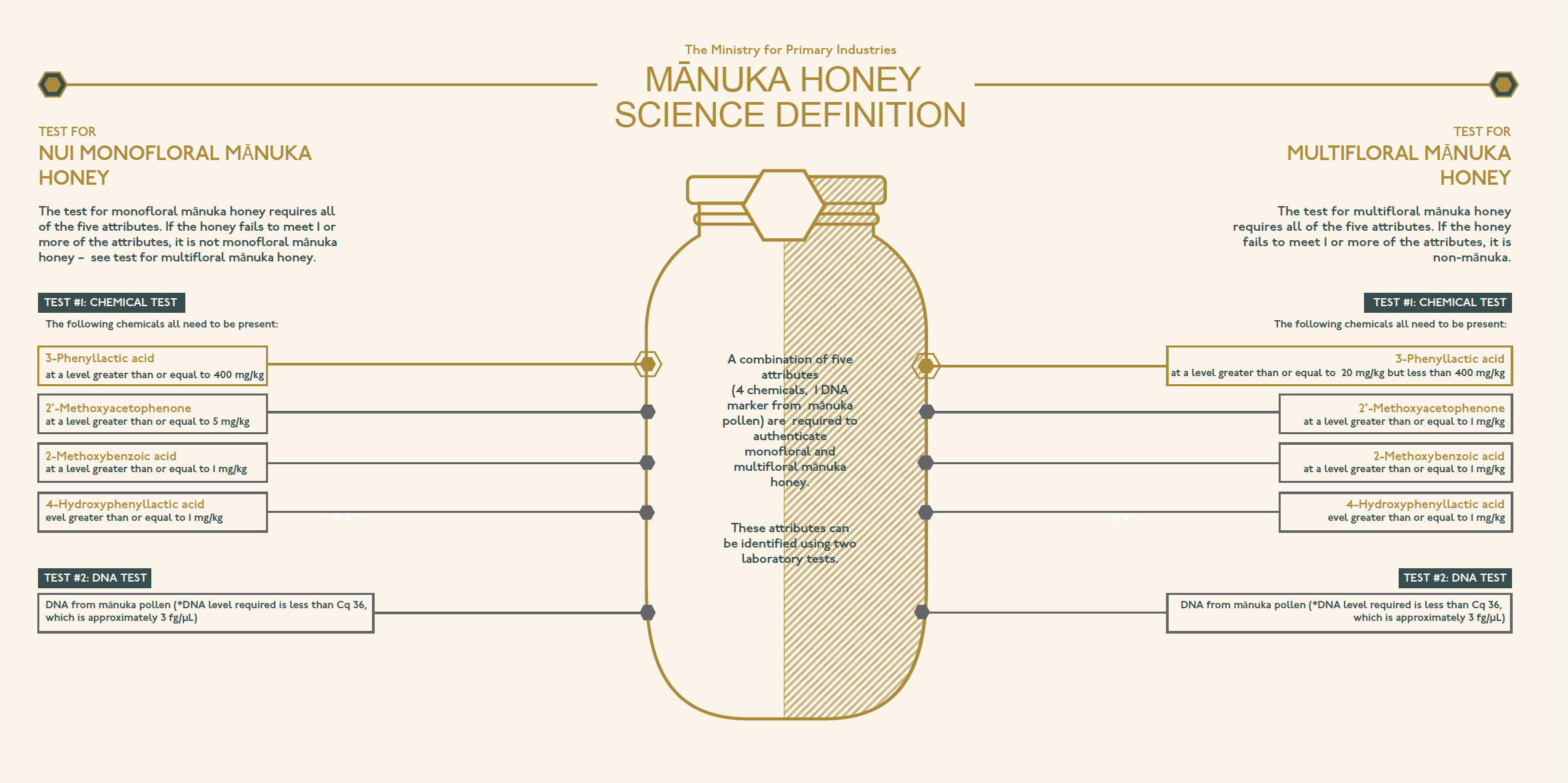 Manuka Honey Definition